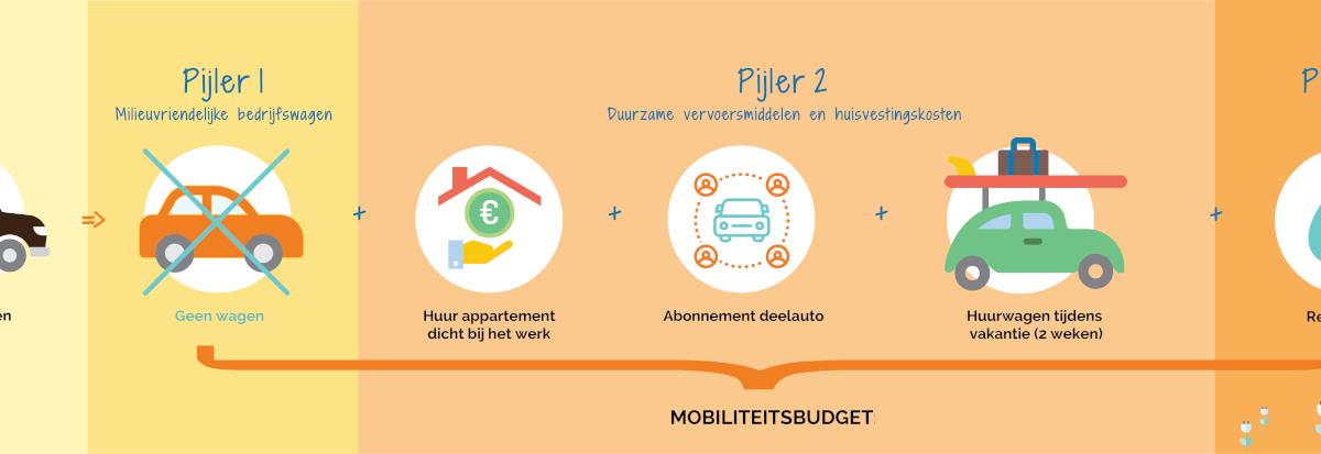 mobiliteitsbudget